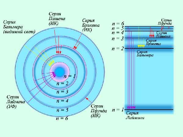 модель атома бора