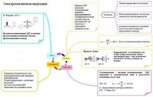 опорный конспект электромагнитная индукция