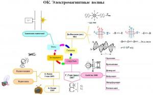 опорный конспект электромагнитные воны