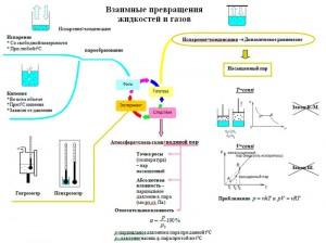 опорный конспект реальные газы