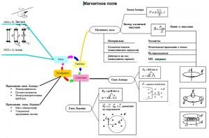 опорный конспект магнитное поле