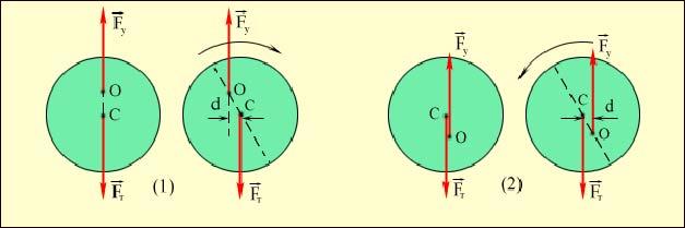 равновесие колеса