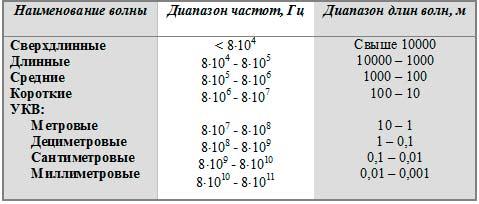 таблица радиоволны
