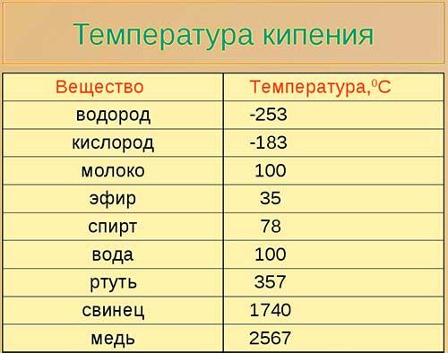 температура кипения разных жидкостей