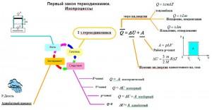 опорный конспект термодинамика
