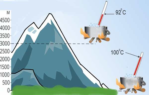 зависимость температуры кипения от давления