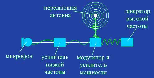 блок-схема передатчика