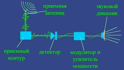 блок-схема приемника