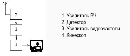 блок-схема телевизора