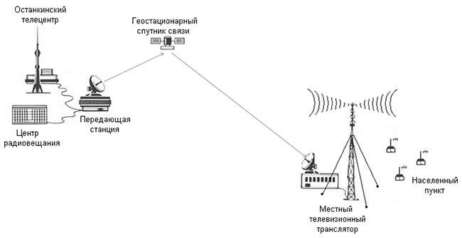 схема телевизионного вещания