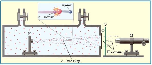 открытие протона