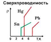 сверхпроводимость металлов