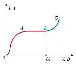 Вольтамперная характеристика газового разряда.