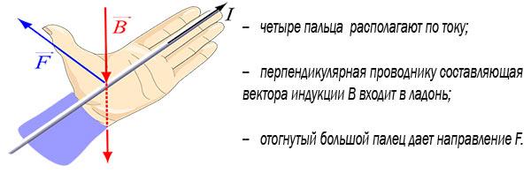 правило левой руки 1