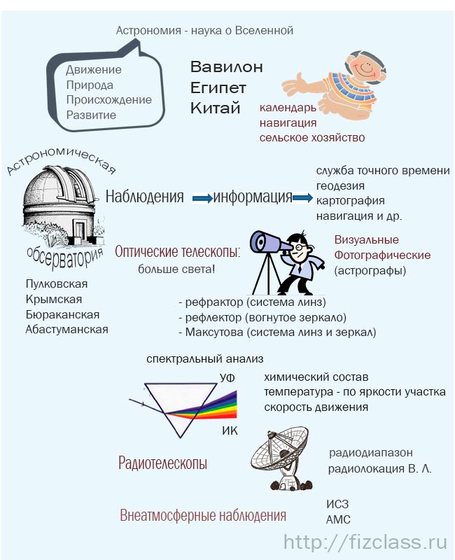 предмет астрономии