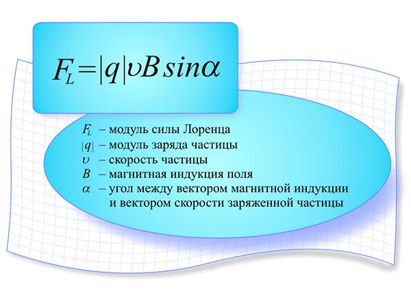 формула сила лоренца