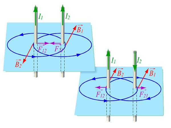 взаимодействие проводников
