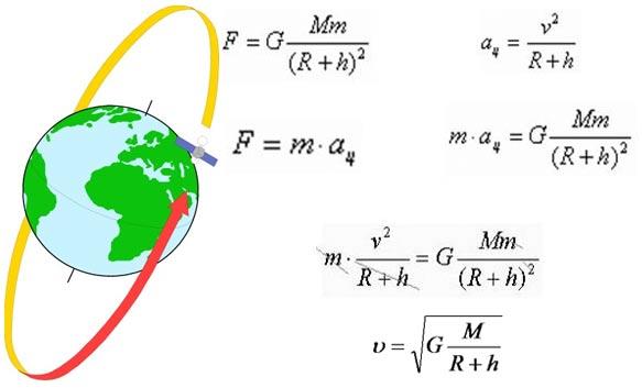 скорость спутника на орбите земли