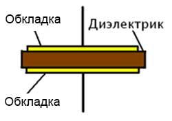 простейший конденсатор