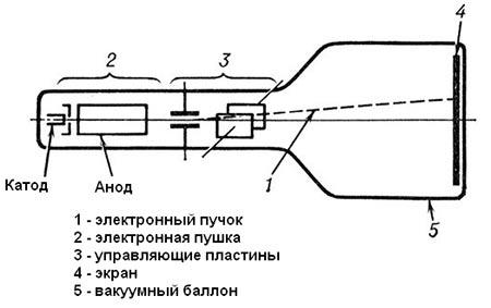 схема электронно-лучевой трубки