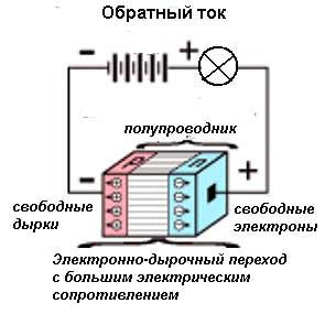 обратный ток через диод
