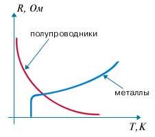 зависимость сопротивления полупроводников от температуры