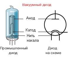 вакуумный диод