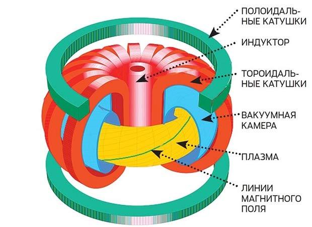магнитное удержание плазмы