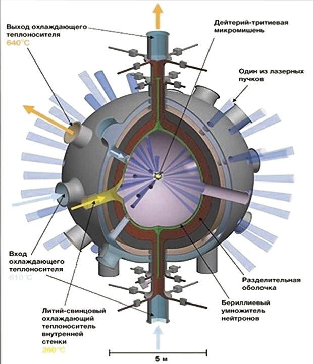 лазерный термоядерный синтез
